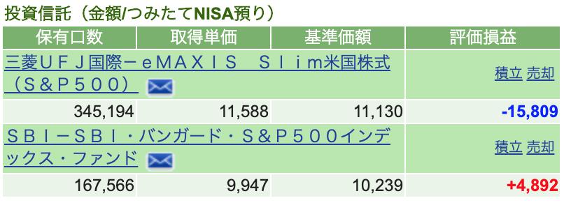 つみたてNISA 2020/5 運用状況
