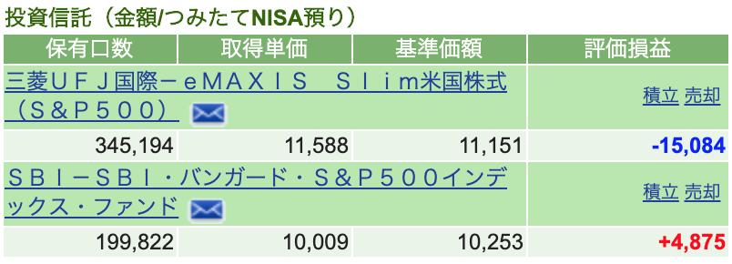 つみたてNISA 2020-6 運用状況